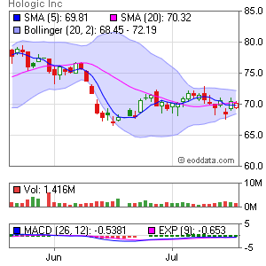 Hologic, Inc. NASDAQ:HOLX Market Timing
