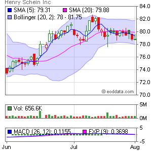 Henry Schein, Inc. NASDAQ:HSIC Market Timing