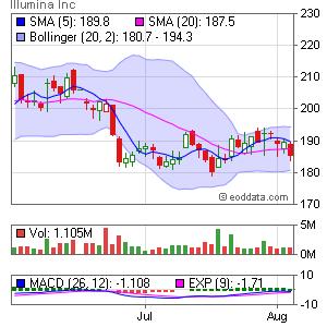 Illumina, Inc. NASDAQ:ILMN Market Timing