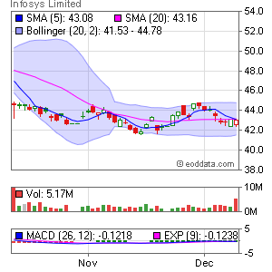 Infosys Technologies Limited NASDAQ:INFY Market Timing