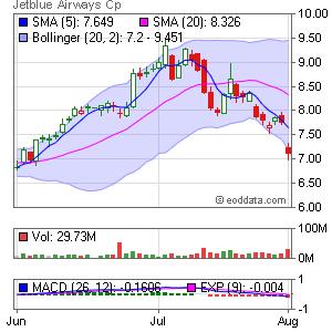 JetBlue Airways Corporation NASDAQ:JBLU Market Timing