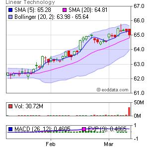 Linear Technology Corp. NASDAQ:LLTC Market Timing