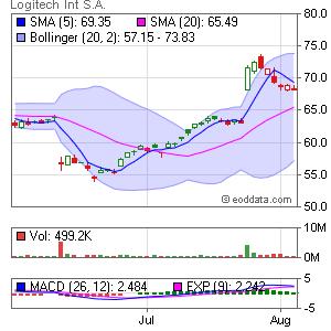 Logitech International S.A. NASDAQ:LOGI Market Timing