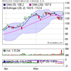Millicom International Cellular NASDAQ:MICC Market Timing
