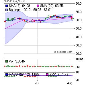 Marvell Technology Group, Ltd. NASDAQ:MRVL Market Timing