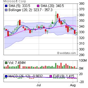 Microsoft Corp. NASDAQ:MSFT Market Timing
