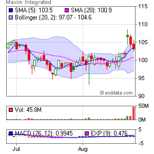 Maxim Integrated Products, Inc. NASDAQ:MXIM Market Timing