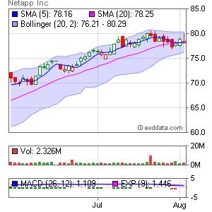 NetApp NASDAQ:NTAP Market Timing