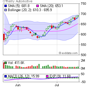 O'Reilly Automotive NASDAQ:ORLY Market Timing