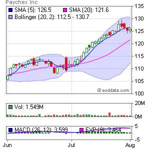 Paychex Inc. NASDAQ:PAYX Market Timing