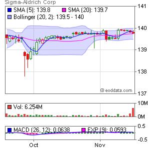Sigma-Aldrich NASDAQ:SIAL Market Timing