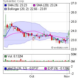 Symantec Corp. NASDAQ:SYMC Market Timing