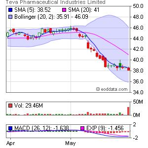 Teva Pharmaceutical Industries NASDAQ:TEVA Market Timing