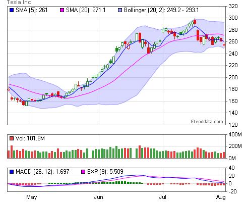 NASDAQ, TSLA End of Day and Historical Stock Data [Tesla Inc]