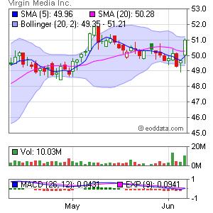 Virgin Media Inc. NASDAQ:VMED Market Timing