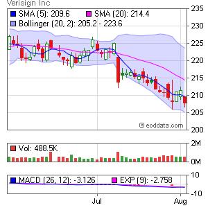 Verisign Inc. NASDAQ:VRSN Market Timing
