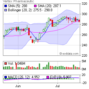 Vertex Pharmaceuticals Incorpor NASDAQ:VRTX Market Timing
