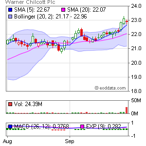 Warner Chilcott plc NASDAQ:WCRX Market Timing
