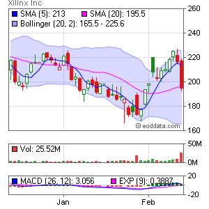 Xilinx Inc NASDAQ:XLNX Market Timing