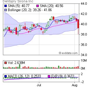 Dentsply Intl NASDAQ:XRAY Market Timing