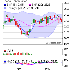 NYBOT CC Cocoa Market Timing