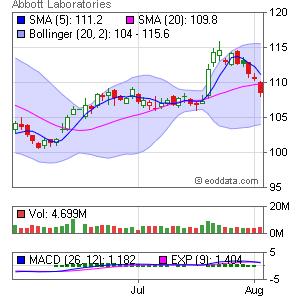 Abbott Laboratories NYSE:ABT Market Timing