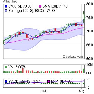 AFLAC Inc. NYSE:AFL Market Timing
