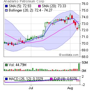 Anadarko Petroleum Corporation NYSE:APC Market Timing