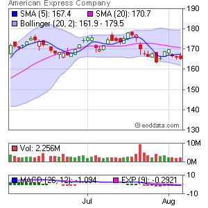 American Express NYSE:AXP Market Timing