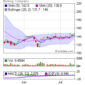Boeing Company NYSE:BA Market Timing