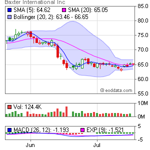 Baxter International Inc. NYSE:BAX Market Timing