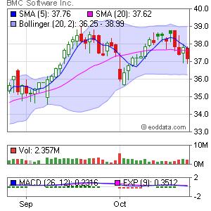 BMC Software NYSE:BMC Market Timing
