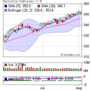 Berkshire Hathaway NYSE:BRK.B Market Timing
