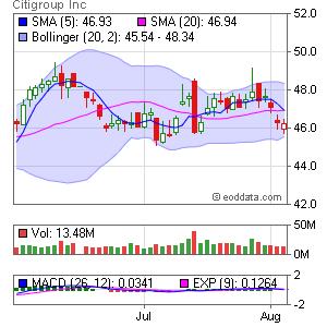 Citigroup Inc. NYSE:C Market Timing
