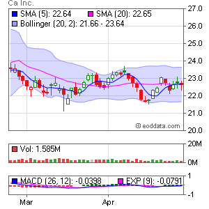 CA, Inc. NYSE:CA Market Timing