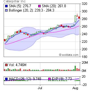 Caterpillar Inc. NYSE:CAT Market Timing