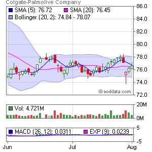 Colgate-Palmolive NYSE:CL Market Timing