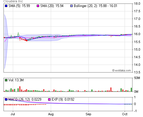 Nyse Cldr End Of Day And Historical Stock Data Cloudera Inc