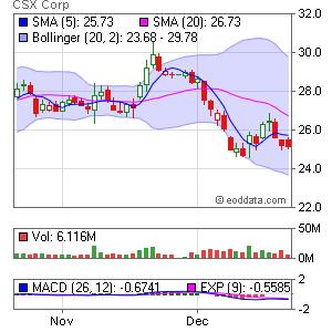CSX Corp. NYSE:CSX Market Timing