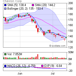 Chevron Corp. NYSE:CVX Market Timing