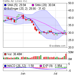 Delta Air Lines Inc. (New) NYSE:DAL Market Timing
