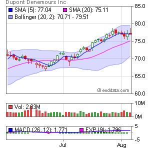 DuPont NYSE:DD Market Timing