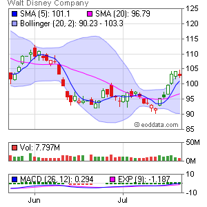 Walt Disney Co. NYSE:DIS Market Timing