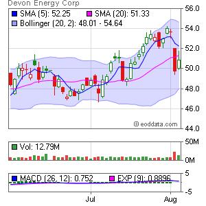 Devon Energy Corp. NYSE:DVN Market Timing
