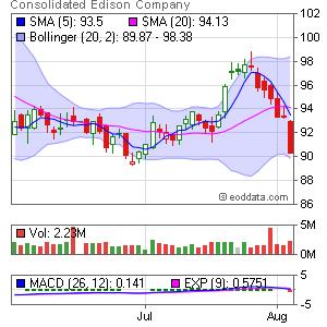 Consolidated Edison NYSE:ED Market Timing