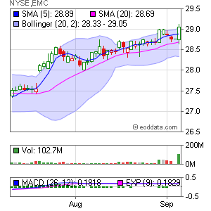 EMC Corp. NYSE:EMC Market Timing