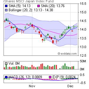 iShares MSCI Japan Index NYSE:EWJ Market Timing