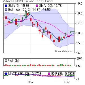 iShares MSCI Taiwan Index NYSE:EWT Market Timing
