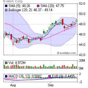 Exelon Corp. NYSE:EXC Market Timing
