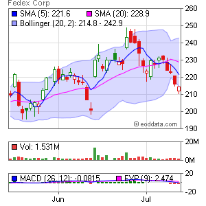 FedEx Corporation NYSE:FDX Market Timing